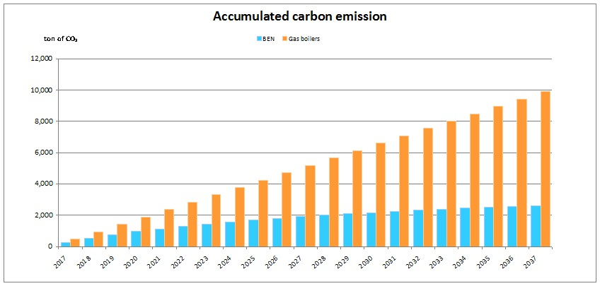 Accumulated-Carbon-Emissions